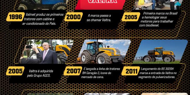Valtra celebra 60 anos da chegada da marca ao Brasil